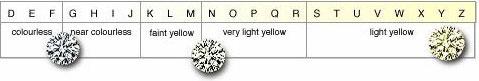 GIA diamond grading system-1
